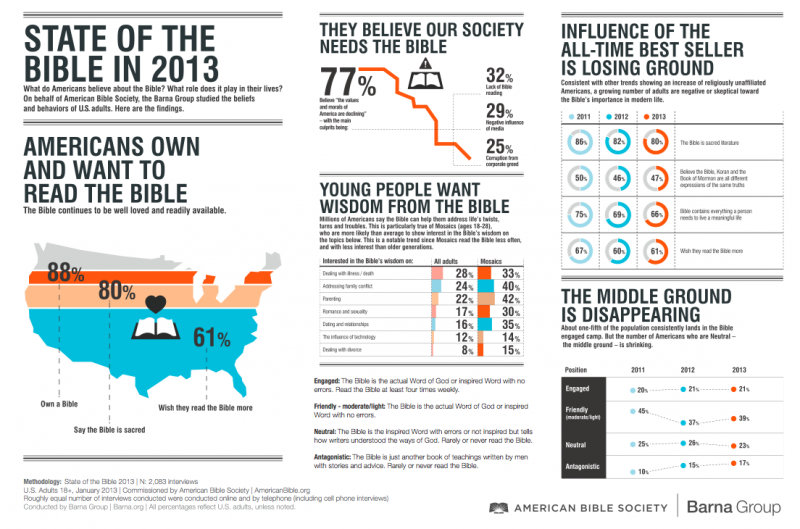 "Barna/American Bible Society ""State of the Bible, 2013"" infographic"